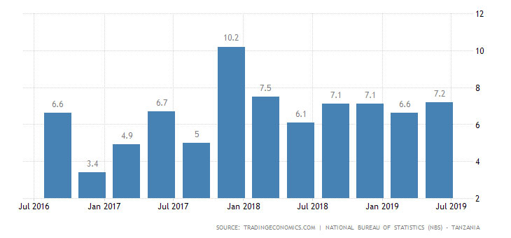 Tanzania's economy on the rise in 2019